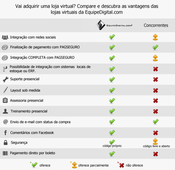 Compare e descubra as vantagens das lojas virtuais da EquipeDigital.com