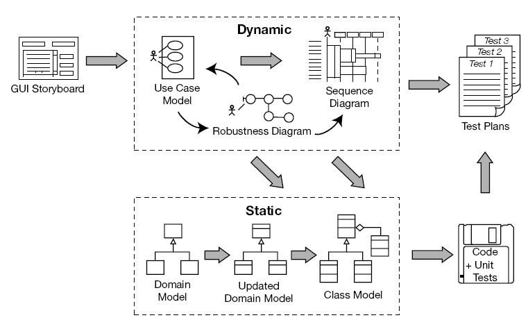 Diagrama projetos sistemas