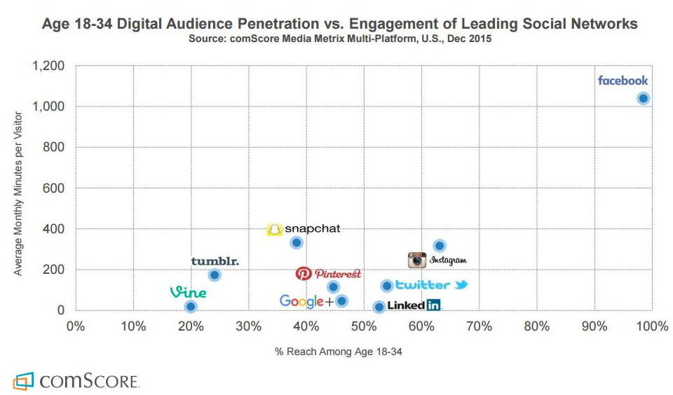 Crescimento das redes sociais nos últimos anos.